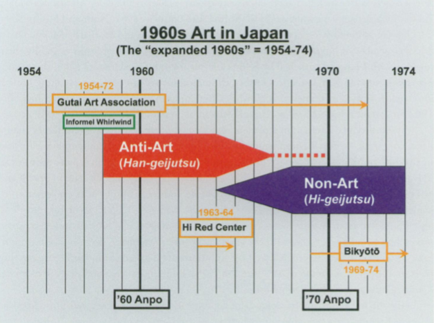 """International Contemporaneity"" in the 1960s: Discoursing on Art in Japan and Beyond"